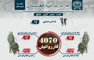 امارت اسلامیہ افغانستان  نے سہ ماہی کاروائیوں کی رپورٹ جاری کر دی